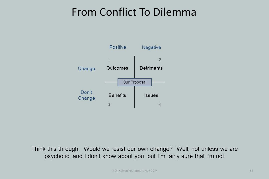 © Dr Kelvyn Youngman, Nov 201458 From Conflict To Dilemma Think this through. Would we resist our own change? Well, not unless we are psychotic, and I