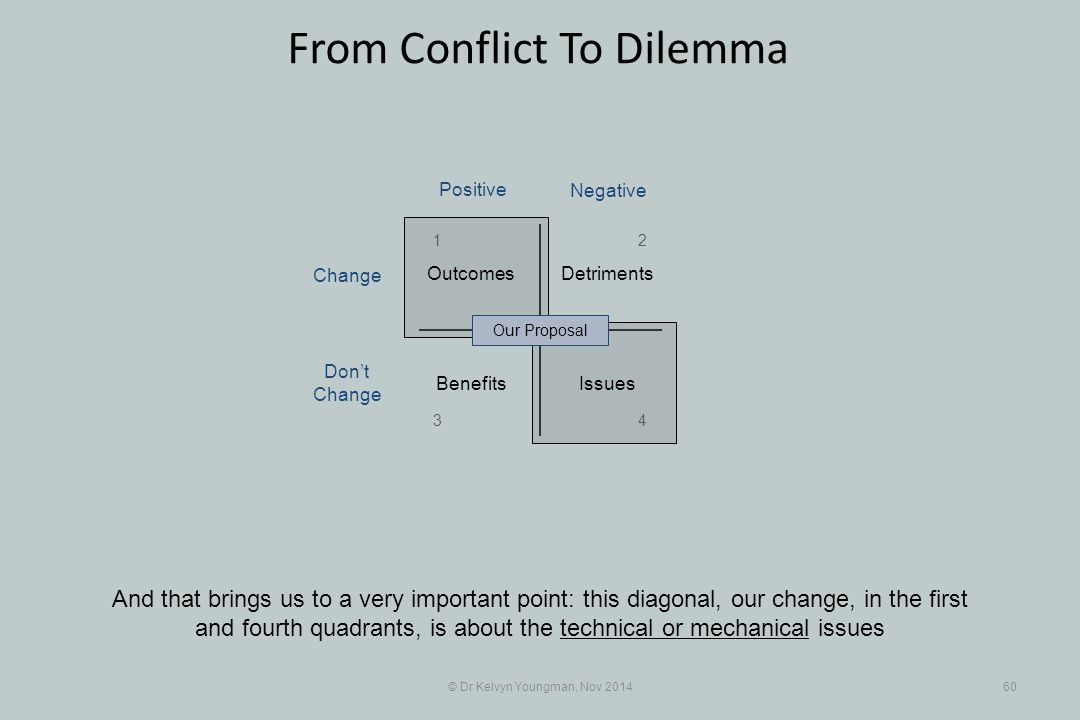 © Dr Kelvyn Youngman, Nov 201460 From Conflict To Dilemma And that brings us to a very important point: this diagonal, our change, in the first and fo