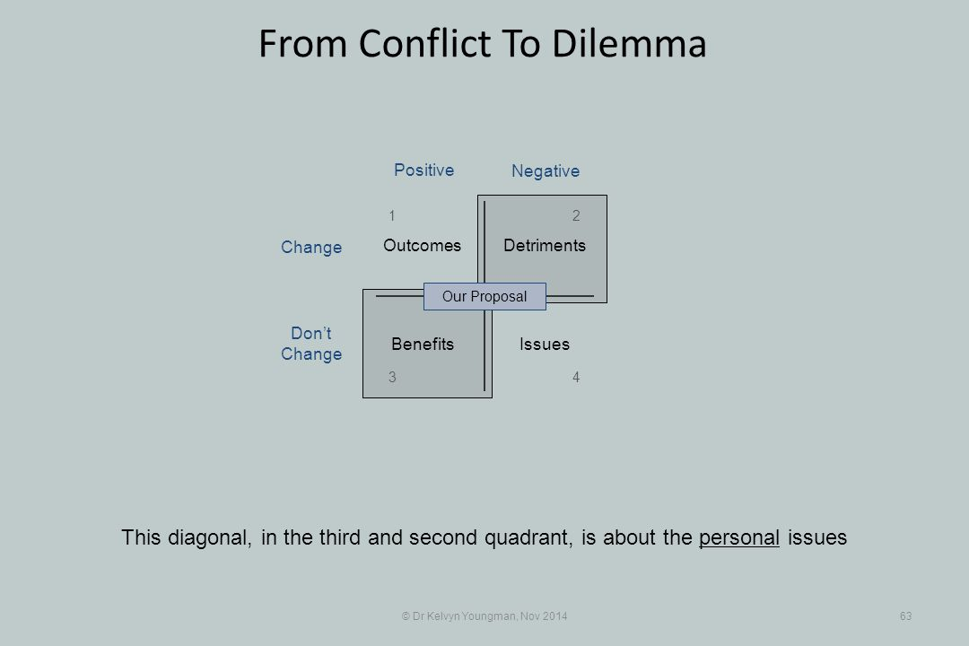 © Dr Kelvyn Youngman, Nov 201463 From Conflict To Dilemma This diagonal, in the third and second quadrant, is about the personal issues Benefits Detri