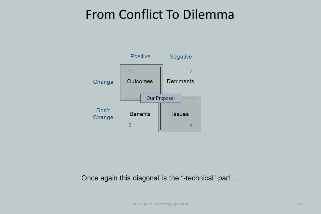 """© Dr Kelvyn Youngman, Nov 201469 From Conflict To Dilemma Once again this diagonal is the """"-technical"""" part … Benefits Detriments Issues Outcomes Our"""