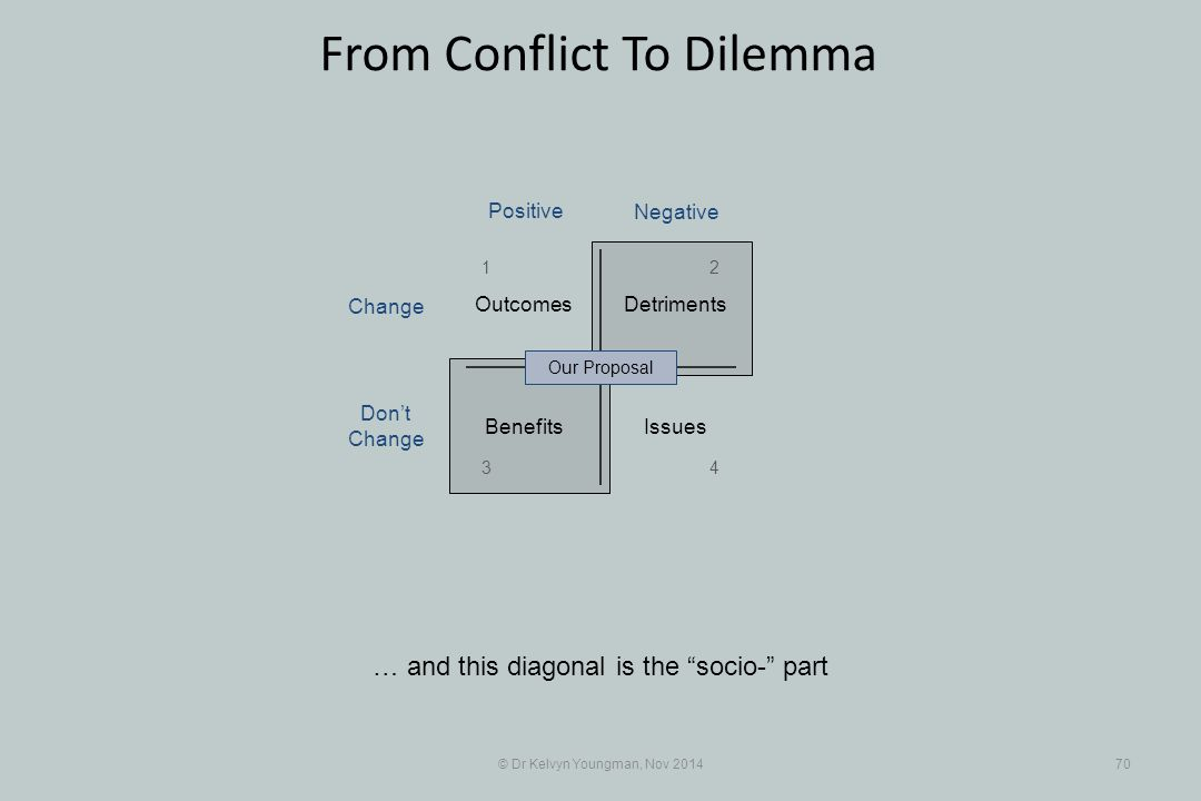 """© Dr Kelvyn Youngman, Nov 201470 From Conflict To Dilemma … and this diagonal is the """"socio-"""" part Benefits Detriments Issues Outcomes Our Proposal 12"""