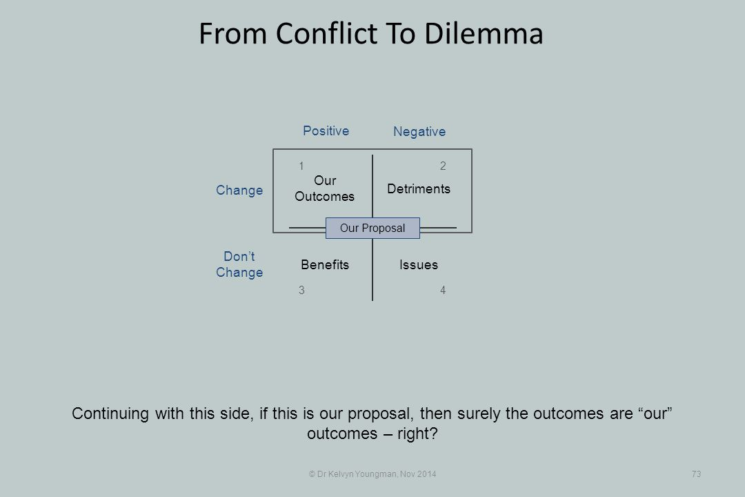 """© Dr Kelvyn Youngman, Nov 201473 From Conflict To Dilemma Continuing with this side, if this is our proposal, then surely the outcomes are """"our"""" outco"""