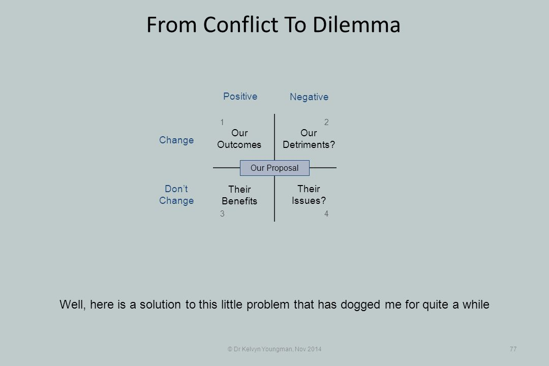 © Dr Kelvyn Youngman, Nov 201477 From Conflict To Dilemma Well, here is a solution to this little problem that has dogged me for quite a while Their B