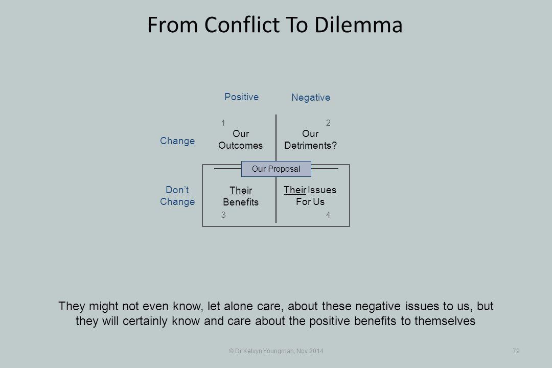 © Dr Kelvyn Youngman, Nov 201479 From Conflict To Dilemma They might not even know, let alone care, about these negative issues to us, but they will c