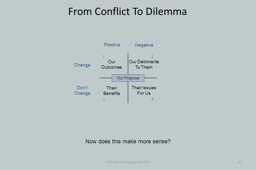 © Dr Kelvyn Youngman, Nov 201482 From Conflict To Dilemma Now does this make more sense? Their Benefits Our Detriments To Them Their Issues For Us Our