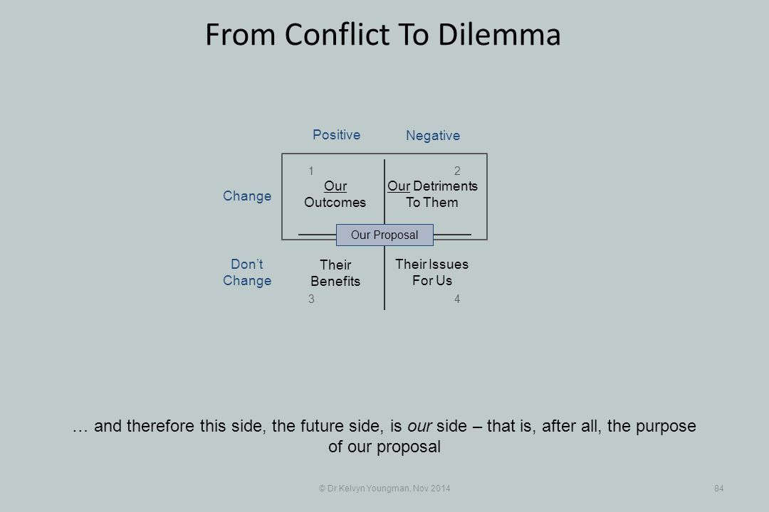 © Dr Kelvyn Youngman, Nov 201484 From Conflict To Dilemma … and therefore this side, the future side, is our side – that is, after all, the purpose of