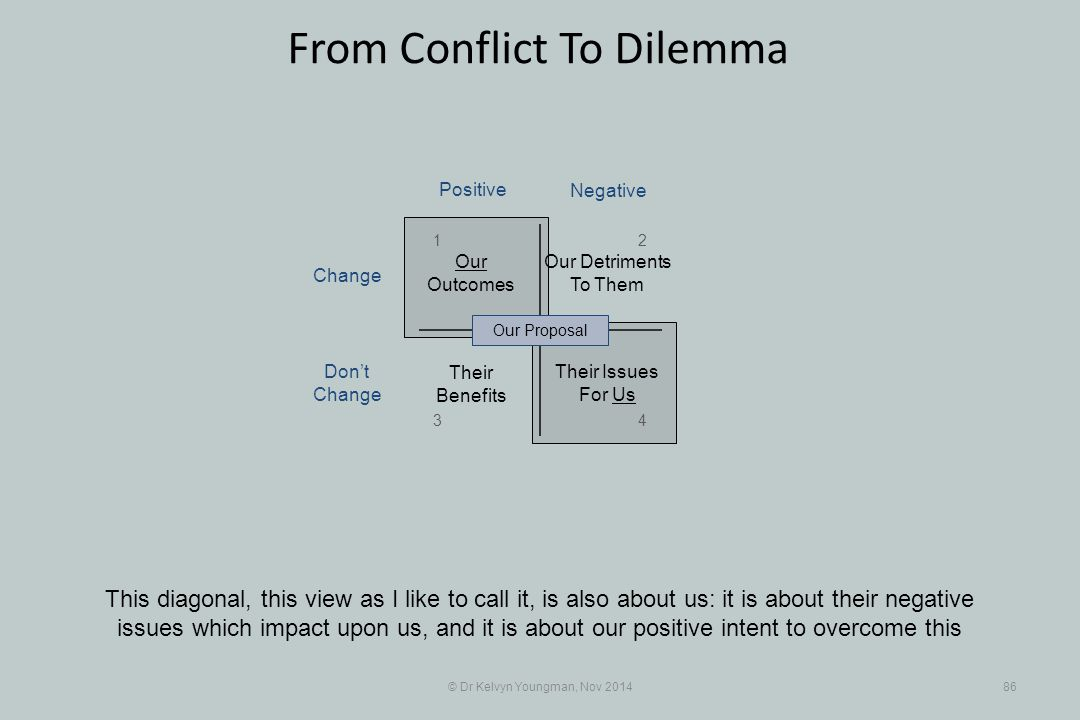 © Dr Kelvyn Youngman, Nov 201486 From Conflict To Dilemma This diagonal, this view as I like to call it, is also about us: it is about their negative