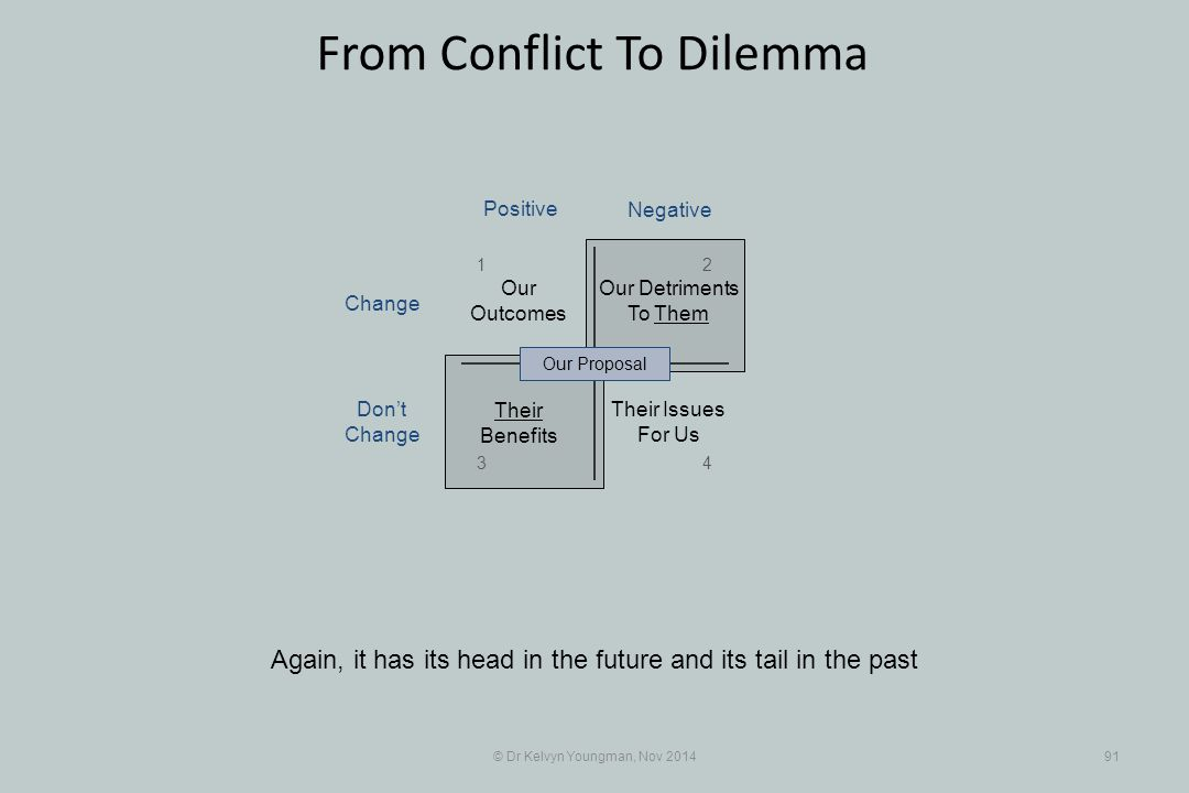 © Dr Kelvyn Youngman, Nov 201491 From Conflict To Dilemma Again, it has its head in the future and its tail in the past Their Benefits Our Detriments