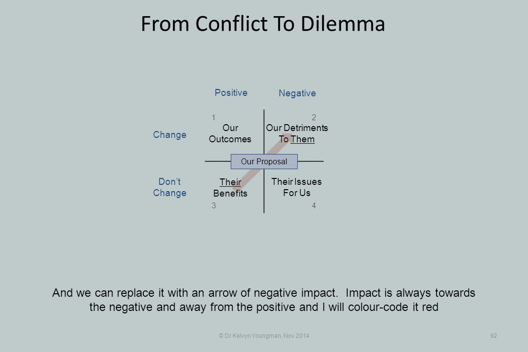 © Dr Kelvyn Youngman, Nov 201492 From Conflict To Dilemma And we can replace it with an arrow of negative impact. Impact is always towards the negativ