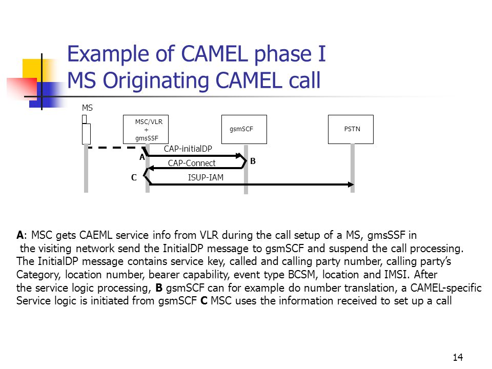 14 Example of CAMEL phase I MS Originating CAMEL call MSC/VLR + gmsSSF gsmSCFPSTN A B C A: MSC gets CAEML service info from VLR during the call setup of a MS, gmsSSF in the visiting network send the InitialDP message to gsmSCF and suspend the call processing.