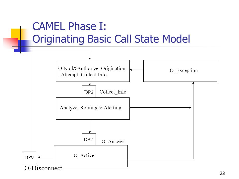 23 CAMEL Phase I: Originating Basic Call State Model DP9 O-Null&Authorize_Origination _Attempt_Collect-Info O_Exception DP2 DP7 Analyze, Routing & Alerting Collect_Info O_Answer O_Active O-Disconnect