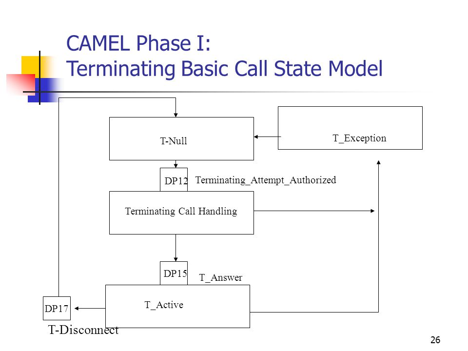 26 DP17 T-Null T_Exception DP12 DP15 Terminating Call Handling Terminating_Attempt_Authorized T_Answer T_Active T-Disconnect CAMEL Phase I: Terminating Basic Call State Model