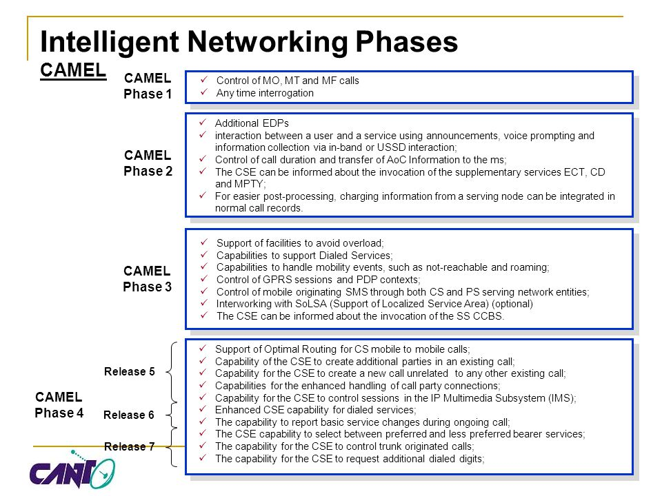 Intelligent Networking Phases CAMEL CAMEL Phase 1 CAMEL Phase 2 Additional EDPs interaction between a user and a service using announcements, voice pr