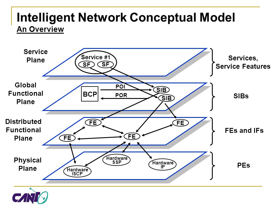 Intelligent Network Conceptual Model An Overview Service Plane Global Functional Plane Distributed Functional Plane Physical Plane Service #1 BCP POI