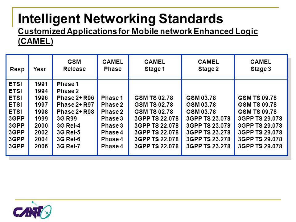 Intelligent Networking Standards Customized Applications for Mobile network Enhanced Logic (CAMEL) ETSI1991Phase 1 ETSI1994Phase 2 ETSI1996Phase 2+ R9