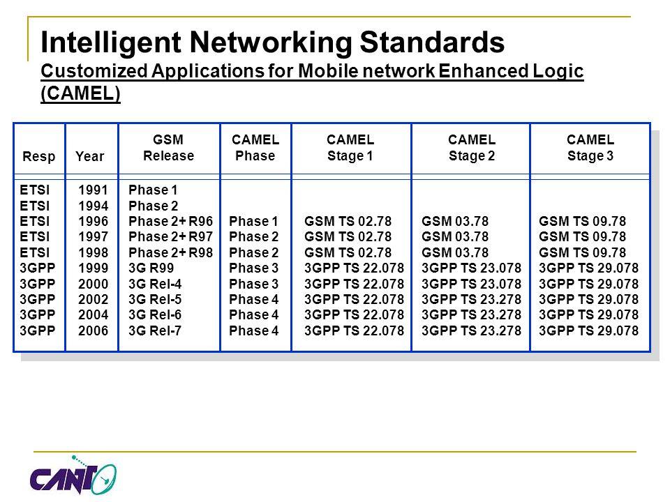 Intelligent Networking Standards Wireless Intelligent Networking (WIN) Intersystem Standards TIA/EIA-41 TIA/EIA-664 CNAM (IS-764) WIN Phase 1 (IS-771) TIA/EIA-41 TIA/EIA-664 TIA/EIAIS-764 WIN PPC (IS-826) TIA/EIA-41 TIA/EIA-664 TIA/EIA/IS-764 TIA/EIA/IS-751 TIA/EIA/IS-771 WIN Phase 2 (IS-848) TIA/EIA-41 TIA/EIA-664 TIA/EIA/IS-730 TIA/EIA/IS-751 TIA/EIA/IS-764 TIA/EIA/IS-771 TIA/EIA/IS-826 7-974-9812-987-0010-0001-0406-04 3GPP2 X.S0010-A TIA/EIA-41 TIA/EIA-664 TIA/EIA/IS-737 TIA/EIA/IS-807 TIA/EIA/IS-826 TIA/EIA/IS-841 TIA/EIA/IS-848 DMH 3GPP2 X.S0009-0 TIA/EIA-41 TIA/EIA-664 TIA/EIA/IS-764 TIA/EIA/IS-771 TIA/EIA/IS-848 J-STD-036-A DMH TIA/EIA/IS-826 TIA-881