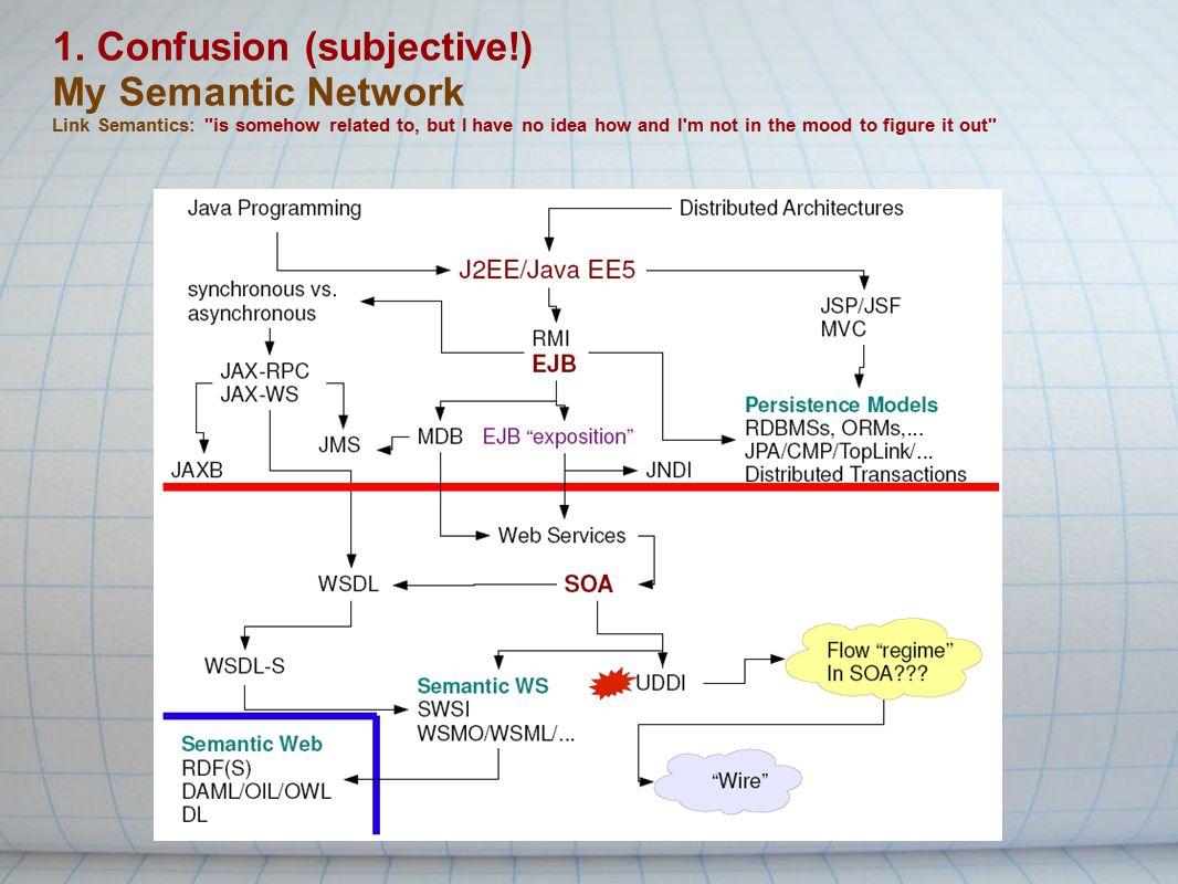 1. Confusion (subjective!) My Semantic Network Link Semantics: