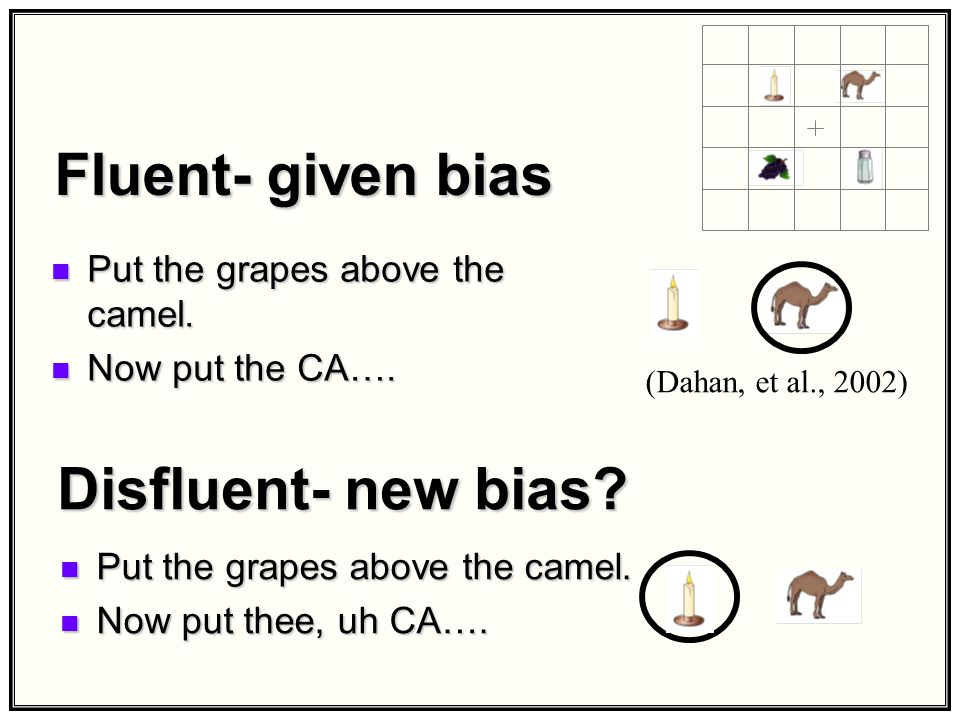 Given vs. New cohorts (Dahan, et al. 2002) Put the grapes above the camel.