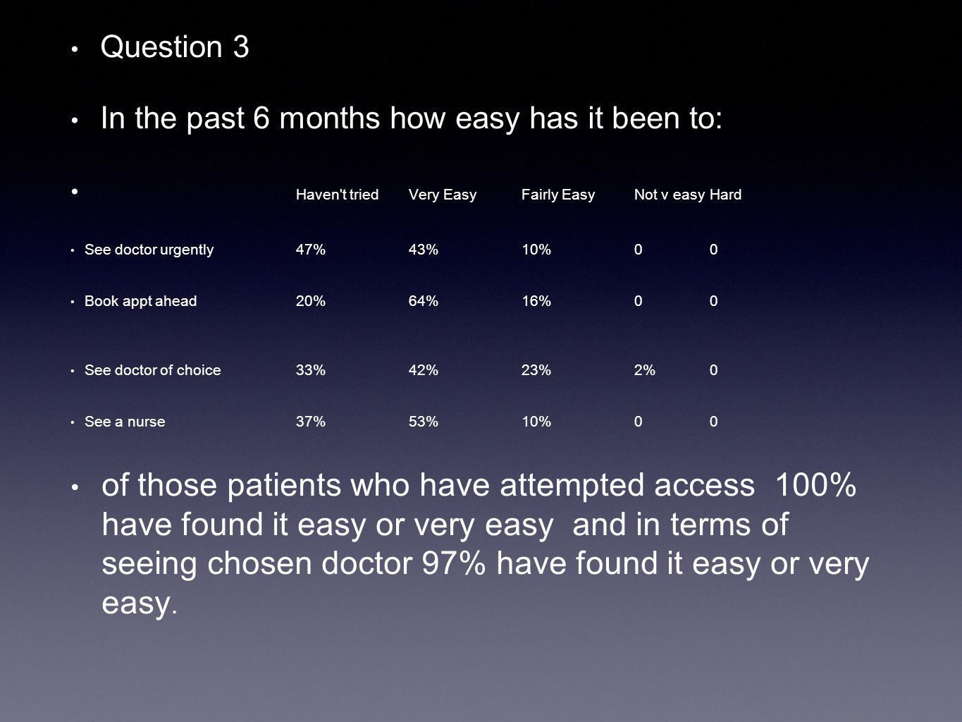 Question 4 How helpful do you find the receptionists? VeryFairlyNot veryNot at all. 83%17%00