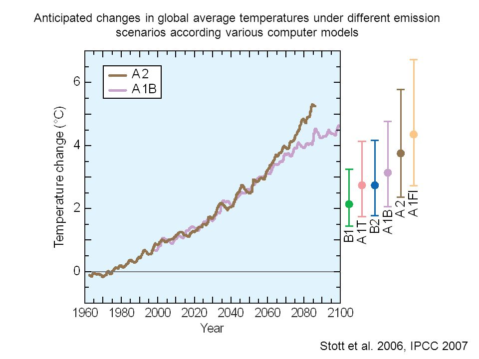 Anticipated changes in global average temperatures under different emission scenarios according various computer models Stott et al.