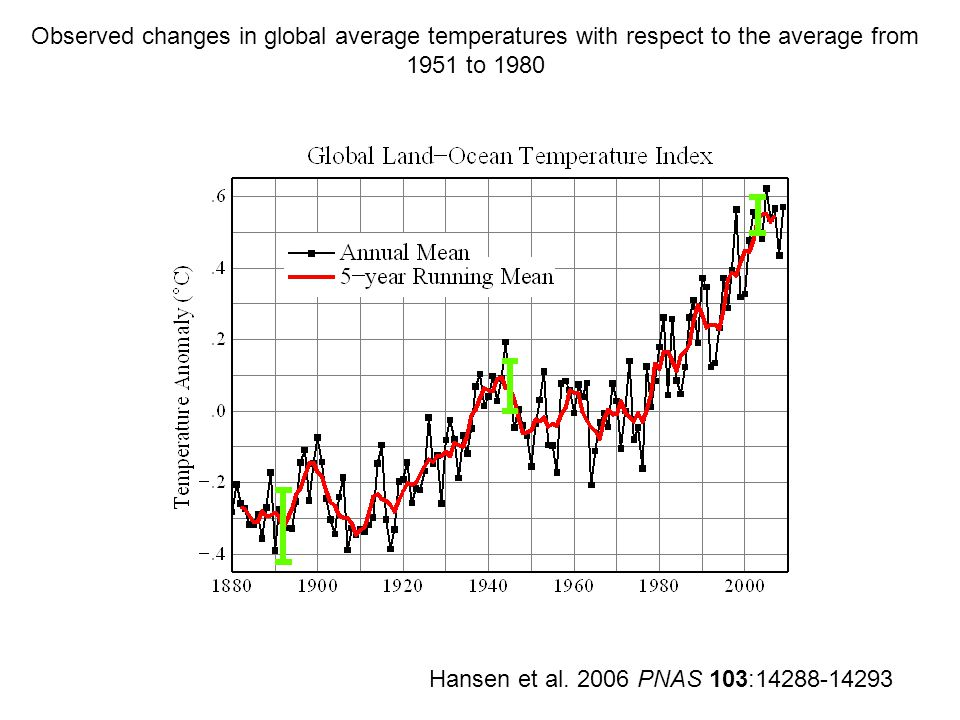 Observed changes in global average temperatures with respect to the average from 1951 to 1980 Hansen et al.
