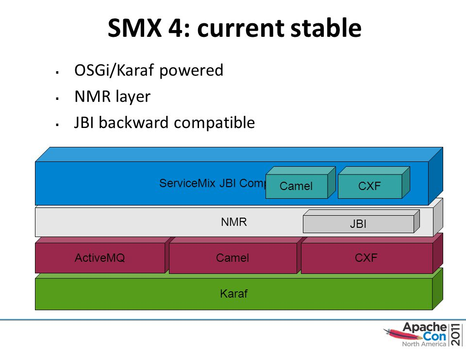 SMX 4: current stable Karaf ActiveMQ  OSGi/Karaf powered  NMR layer  JBI backward compatible CamelCXF NMR JBI ServiceMix JBI Components CamelCXF