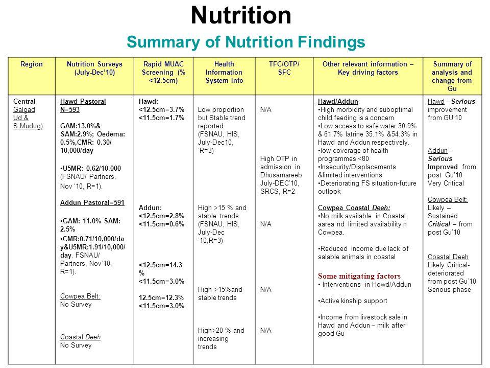 Nutrition Summary of Nutrition Findings RegionNutrition Surveys (July-Dec'10) Rapid MUAC Screening (% <12.5cm) Health Information System Info TFC/OTP/