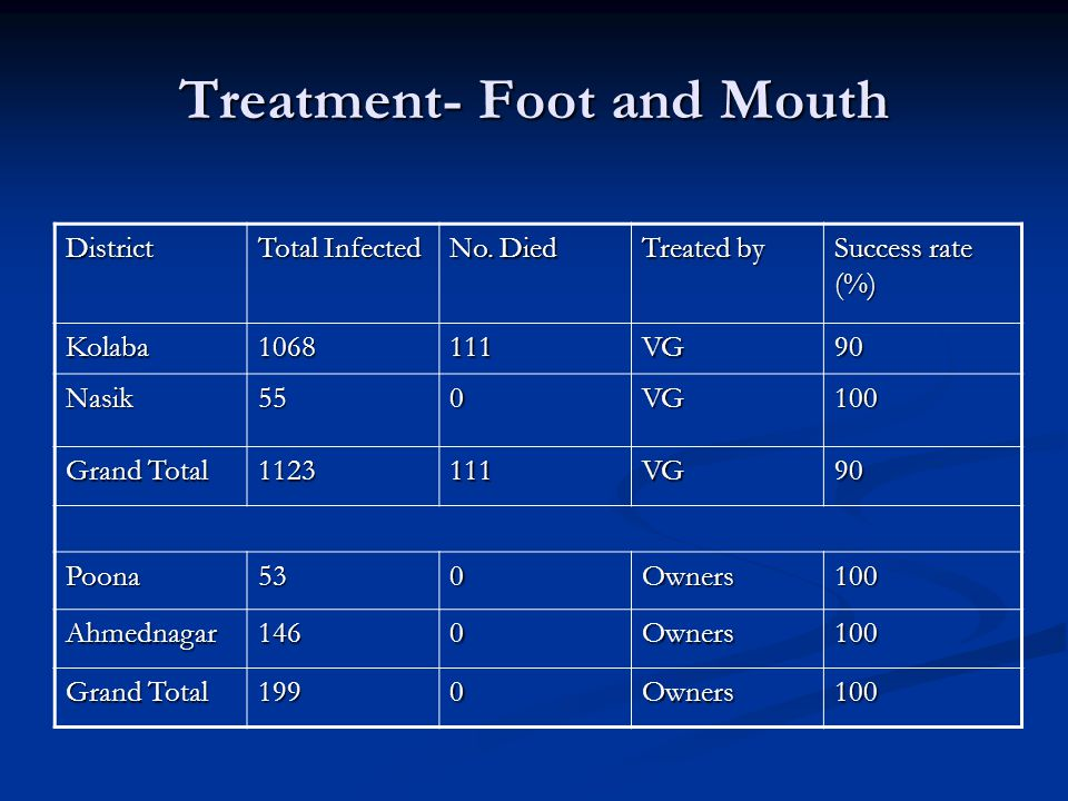 Treatment- Foot and Mouth District Total Infected No.