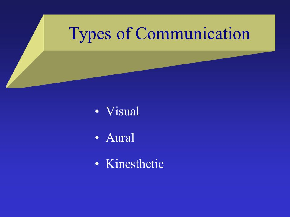 Types of Communication Visual Aural Kinesthetic