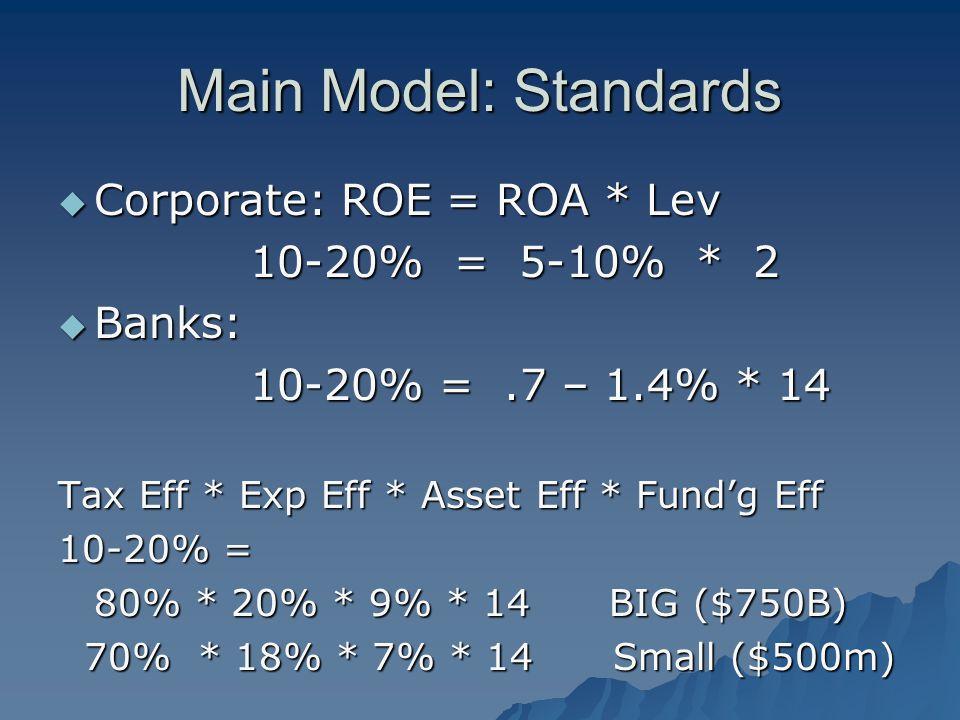 Main Model: Standards  Corporate: ROE = ROA * Lev 10-20% = 5-10% * 2  Banks: 10-20% =.7 – 1.4% * 14 Tax Eff * Exp Eff * Asset Eff * Fund'g Eff 10-20