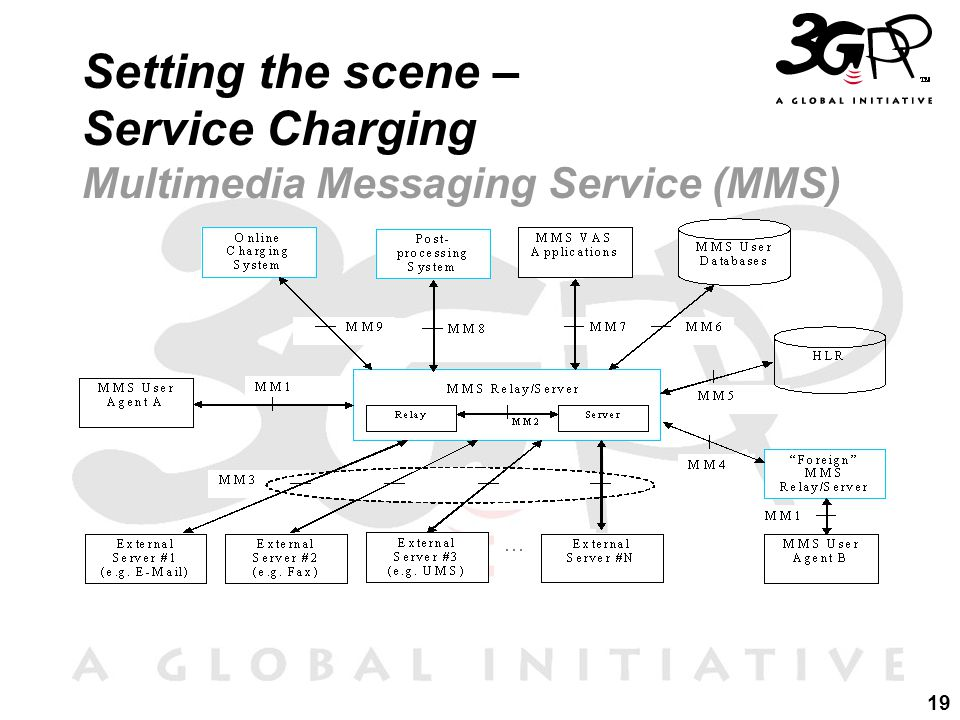 19 Setting the scene – Service Charging Multimedia Messaging Service (MMS)