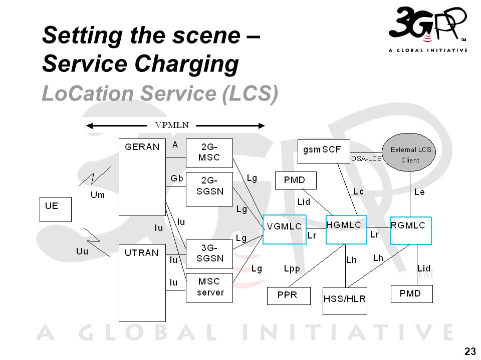 23 Setting the scene – Service Charging LoCation Service (LCS)