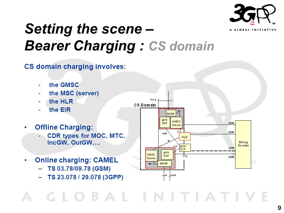 9 Setting the scene – Bearer Charging : CS domain CS domain charging involves: - the GMSC - the MSC (server) - the HLR - the EIR Offline Charging: -CDR types for MOC, MTC, IncGW, OutGW….
