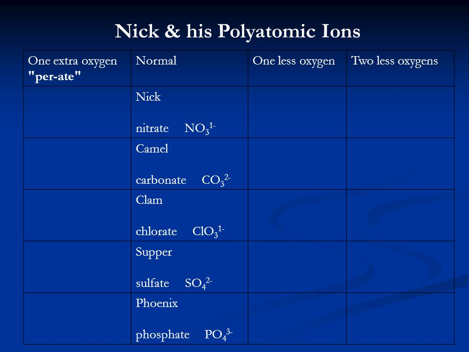 Nick & his Polyatomic Ions One extra oxygen per-ate NormalOne less oxygenTwo less oxygens Nick nitrate NO 3 1- Camel carbonate CO 3 2- Clam chlorate ClO 3 1- Supper sulfate SO 4 2- Phoenix phosphate PO 4 3-