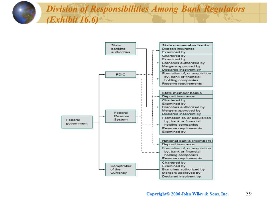 Copyright© 2006 John Wiley & Sons, Inc.39 Division of Responsibilities Among Bank Regulators (Exhibit 16.6)