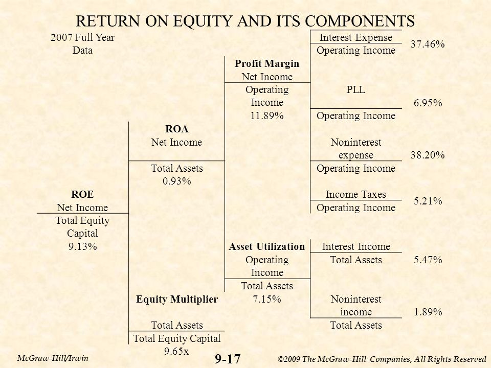 ©2009 The McGraw-Hill Companies, All Rights Reserved 9-17 McGraw-Hill/Irwin RETURN ON EQUITY AND ITS COMPONENTS 2007 Full YearInterest Expense 37.46%