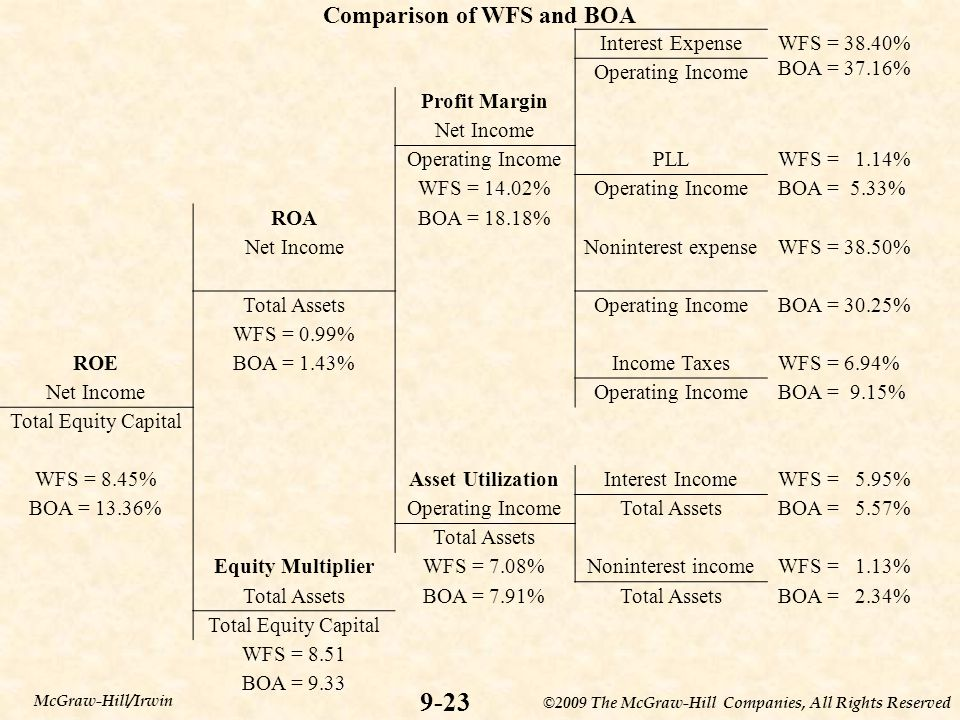 ©2009 The McGraw-Hill Companies, All Rights Reserved 9-23 McGraw-Hill/Irwin Comparison of WFS and BOA Interest ExpenseWFS = 38.40% BOA = 37.16% Operat