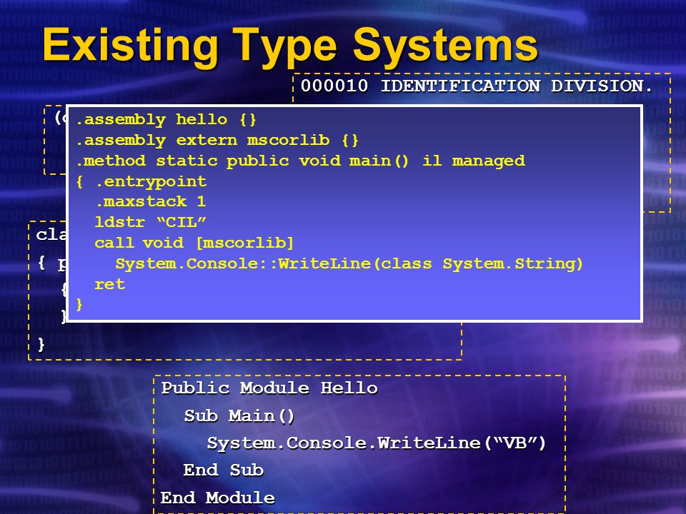 Existing Type Systems class Hello { public static void Main() { System.Console.WriteLine( C# ); { System.Console.WriteLine( C# ); }} Public Module Hello Sub Main() Sub Main() System.Console.WriteLine( VB ) System.Console.WriteLine( VB ) End Sub End Sub End Module 000010 IDENTIFICATION DIVISION.