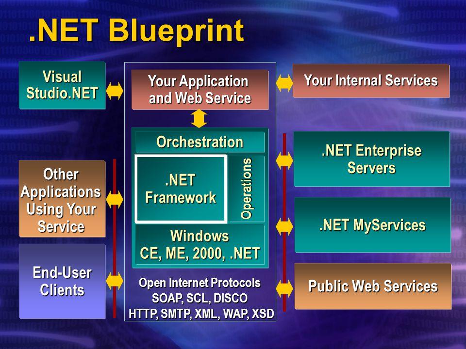 .NET Framework Overview Brad Merrill.NET Languages Evangelist.NET Developer Platform