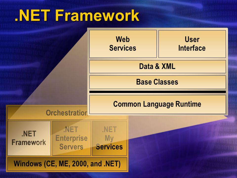 .NET Blueprint Open Internet Protocols SOAP, SCL, DISCO HTTP, SMTP, XML, WAP, XSD HTTP, SMTP, XML, WAP, XSD Your Application and Web Service.NET Framework Windows CE, ME, 2000,.NET Operations End-User Clients Other Applications Using Your Service Orchestration Your Internal Services.NET Enterprise Servers.NET MyServices Public Web Services Visual Studio.NET