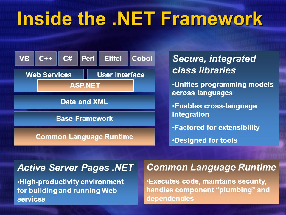 Windows (CE, ME, 2000, and.NET) Orchestration.NET Enterprise Servers.NET My Services.NET Framework.NET Framework Base Classes Data & XML User Interface Common Language Runtime Web Services