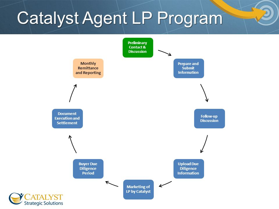 Catalyst Agent LP Program