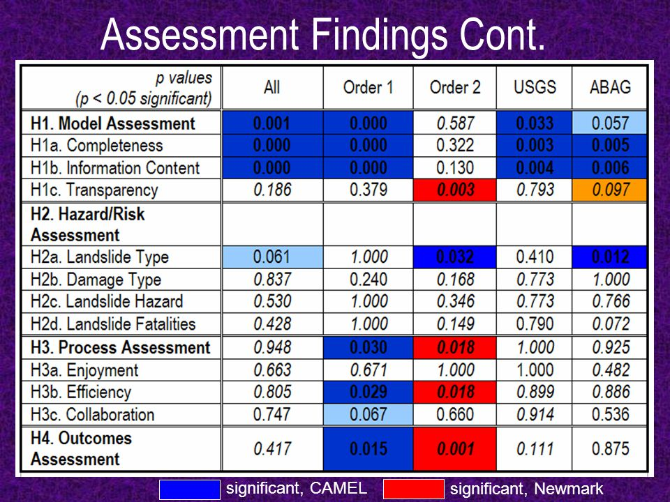 Assessment Findings Cont. significant, CAMEL significant, Newmark