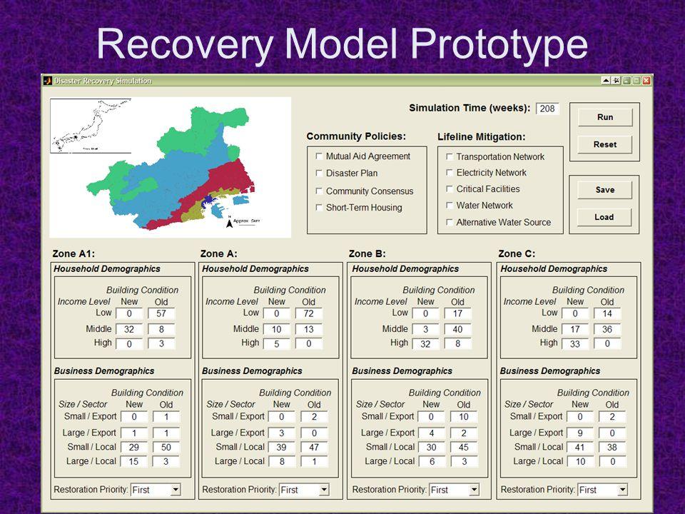 Recovery Model Prototype