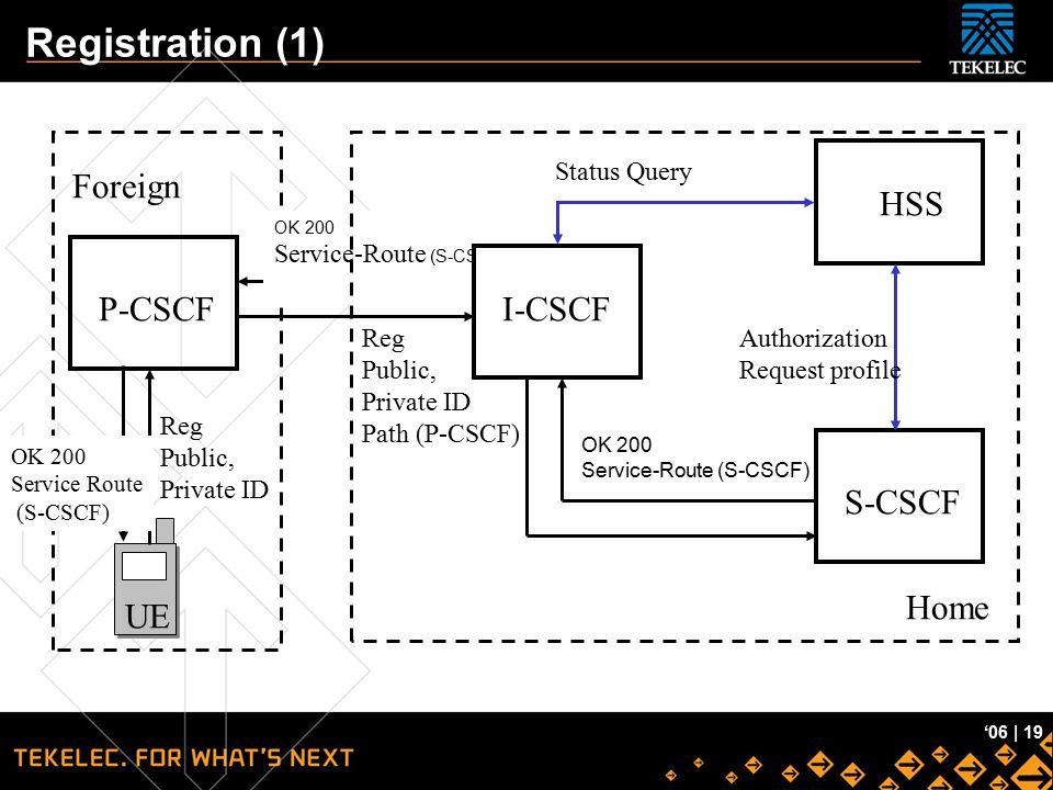 Tekelec Confidential '06 | 19 OK 200 Service-Route (S-CSCF) Registration (1) UE P-CSCF I-CSCF S-CSCF HSS Foreign Home Reg Public, Private ID Reg Publi