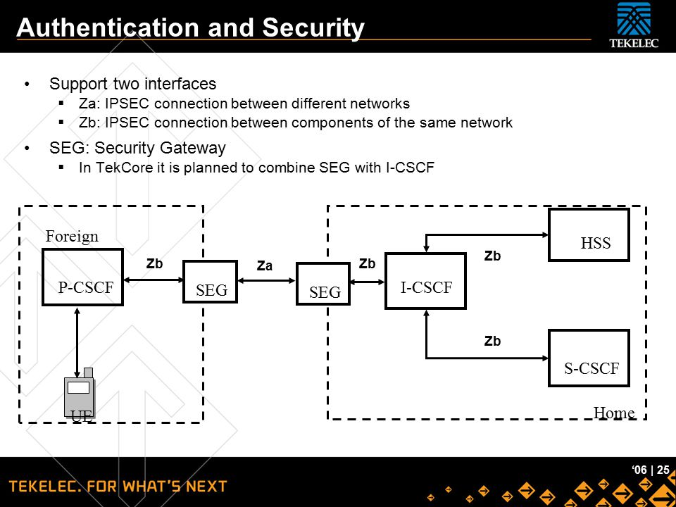Tekelec Confidential '06 | 25 Authentication and Security Support two interfaces  Za: IPSEC connection between different networks  Zb: IPSEC connect