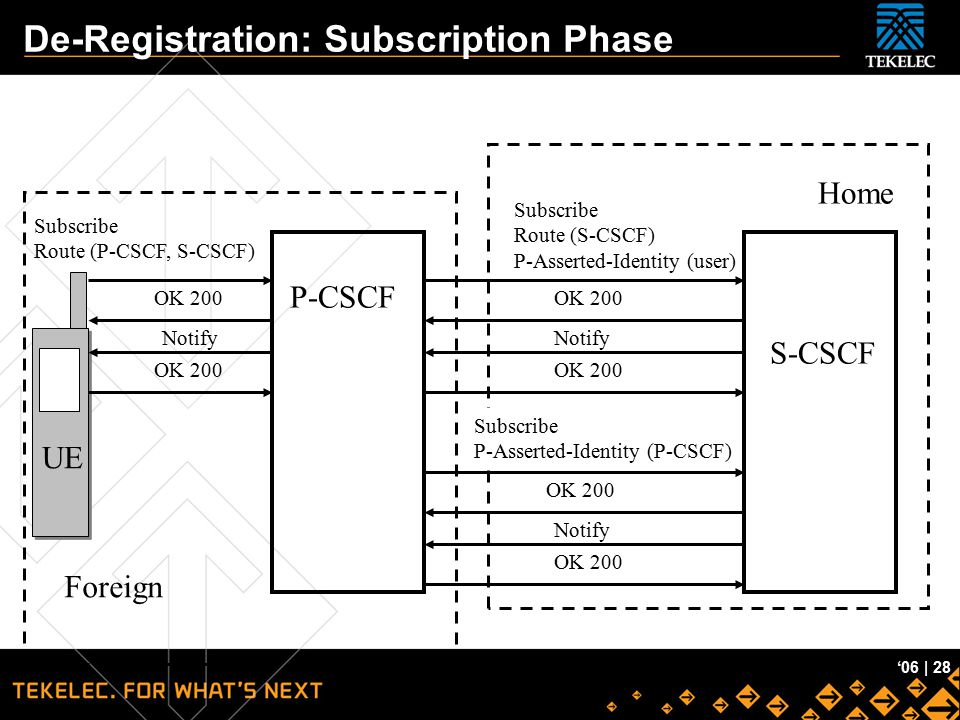 Tekelec Confidential '06 | 28 De-Registration: Subscription Phase UE P-CSCF Foreign Home Subscribe Route (S-CSCF) P-Asserted-Identity (user) Subscribe