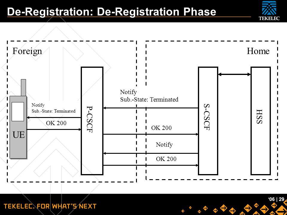 Tekelec Confidential '06 | 29 De-Registration: De-Registration Phase UE P-CSCF ForeignHome Notify Sub.-State: Terminated S-CSCF OK 200 Notify OK 200 H