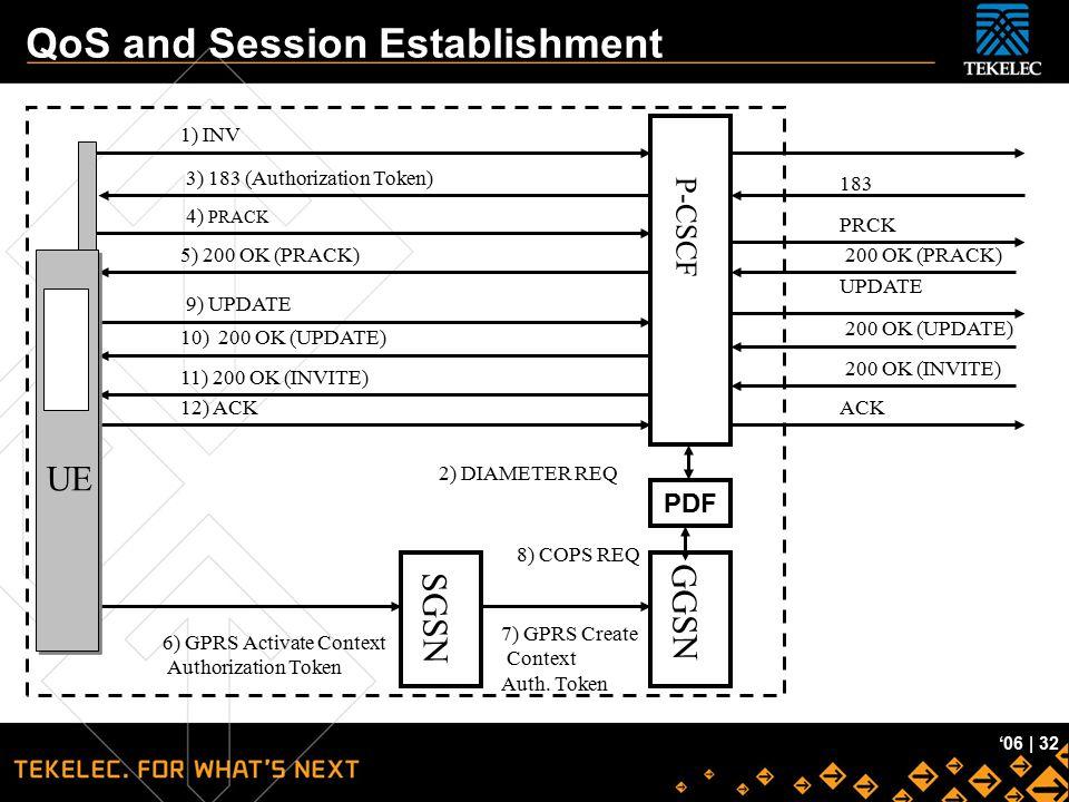 Tekelec Confidential '06 | 32 QoS and Session Establishment 1) INV P-CSCF GGSN SGSN 183 3) 183 (Authorization Token) 4) PRACK PRCK 200 OK (PRACK)5) 20