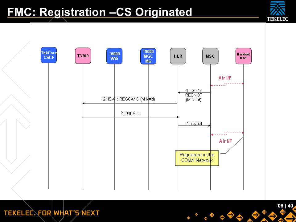 Tekelec Confidential '06 | 40 FMC: Registration –CS Originated